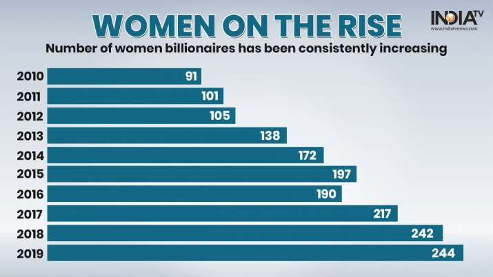 India Tv - Woman Billionaires