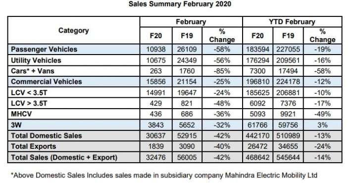 India Tv - Mahindra passenger vehicle sales down 58 per cent in Feb 20 when compared to 2019