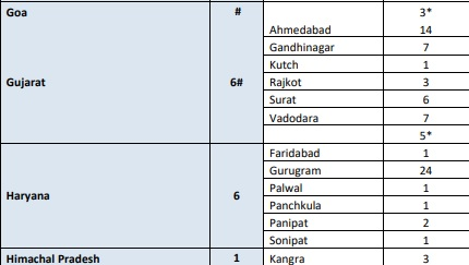 India Tv - District-wise COVID-19 cases in India.