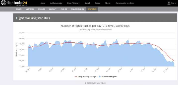 India Tv - Flightradar24.com planes flying, covid-19 impact on airlines, air passengers and aviation industry