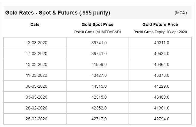 Gold Price Today Gold Rate Falls By 450 Per 10 Grams After Rising 900 Within A Day Business News India Tv
