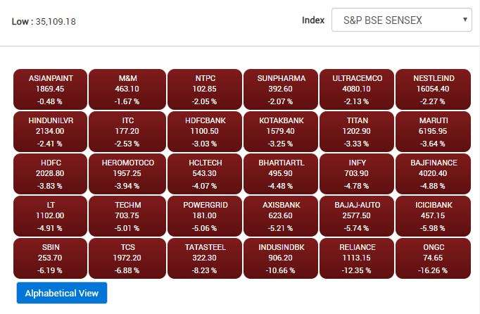 BSE Sensex updates as of 4:56 pm on March 9.