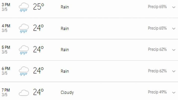 India Tv - Sydney weather