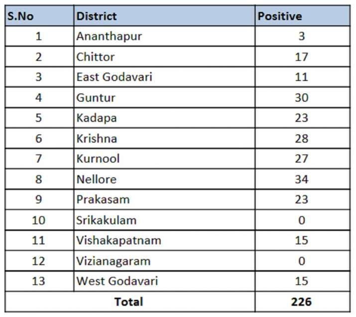 India Tv - District wise coronavirus tally in Andhra Pradesh