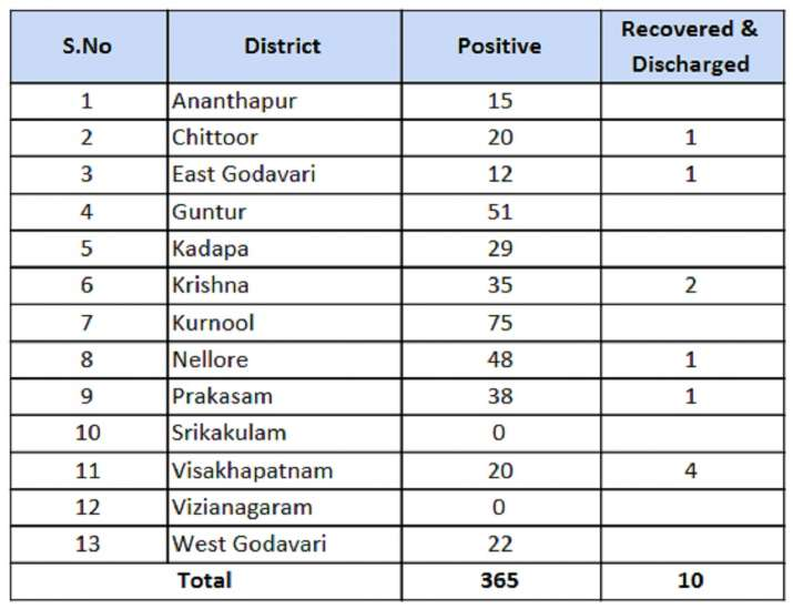 India Tv - Andhra reports 17 fresh coronavirus cases in last 24 hours; tally rises to 365. Check district-wise