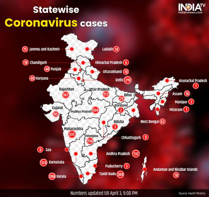 India records highest spike with 478 coronavirus cases in