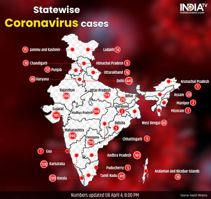 india sees largest spike in coronavirus cases  525 new