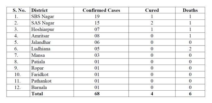 India Tv - Punjab coronavirus positive cases