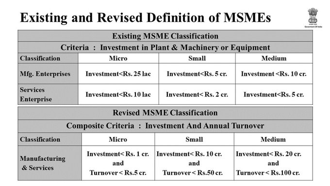 India Tv - New limits for MSMEs