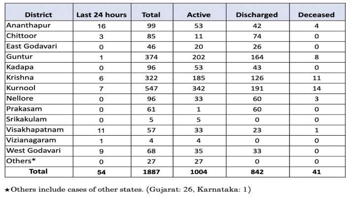 India Tv - Coronavirus in Andhra Pradesh: Check district-wise tally