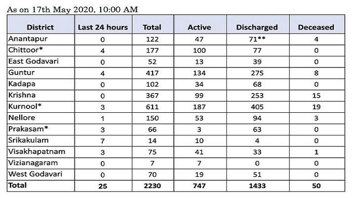 India Tv - Coronavirus in Andhra Pradesh: Check district-wise tally