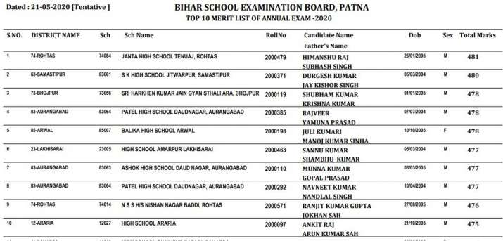 India Tv - Bihar Board 10th Result 2020 Topper