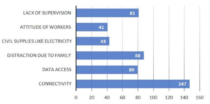 India Tv - Key productivity hindrances in work from home