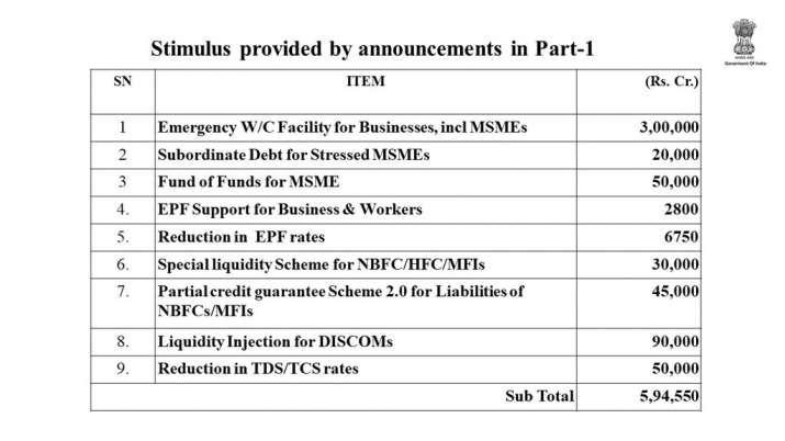 Stimulus-Package-India-Phase-1