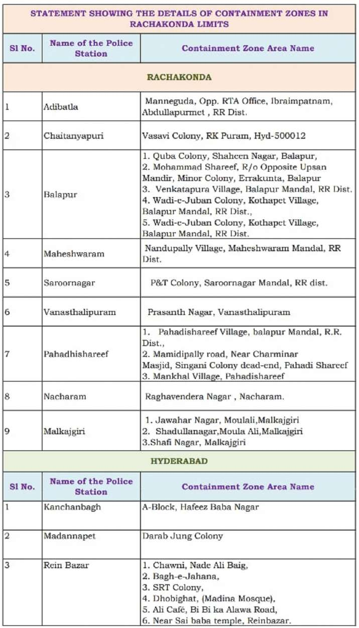 India Tv - Full list of containment/Red zones in Hyderabad