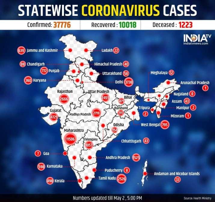 coronavirus in india  death toll rises to 1223  cases