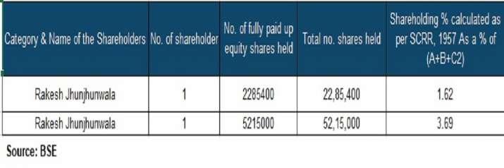 इंडिया टीवी - वीआईपी इंडस्ट्रीज के शेयरों में 10% की उछाल