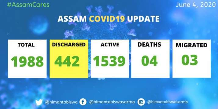 Assam COVID-19 cases near 2,000-mark, Hojai records highest number cases