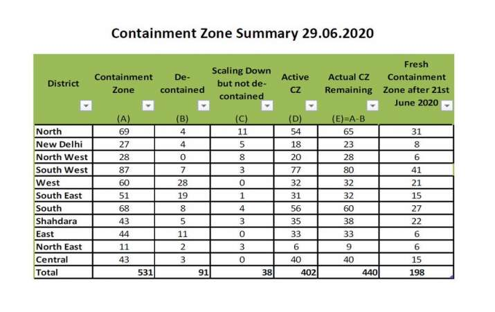 India Tv - Delhi Containment Zones rise to 440, South-West District tops chart with 54 hotspots| Full List