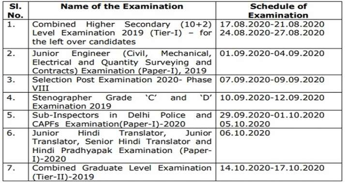 India Tv - SSC CGL, CHSL, JE, JHT, Steno Exam Revised Schedule: Official Notification
