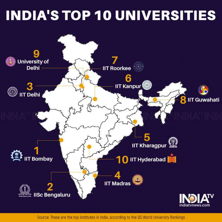 India Tv - Top 10 universities in India for 2021