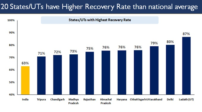 How India S Covid 19 Recovery Rate Brings Hope A Look At The Numbers India News India Tv