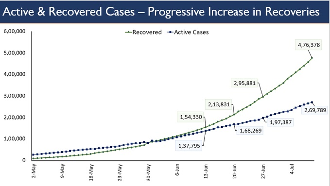 India Tv - GAP BETWEEN ACTIVE AND RECOVERED CASES INCREASING
