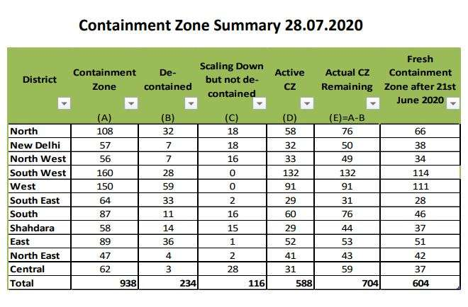 India Tv - Containment zones in Delhi