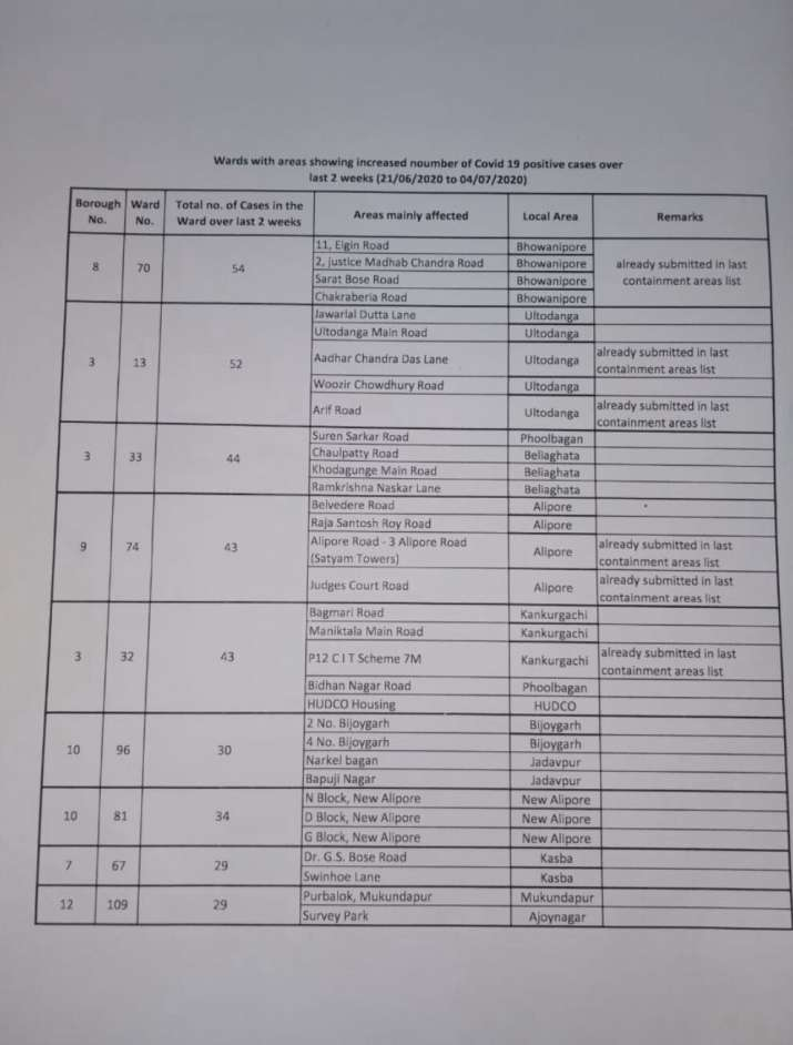 India Tv - Containment zones in kolkata