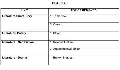 India Tv - CBSE Class 12 English Elective Deleted Syllabus