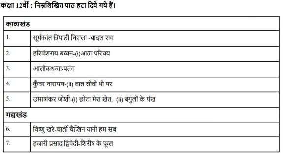 India Tv - CBSE Class 12 Hindi Core Deleted Syllabus