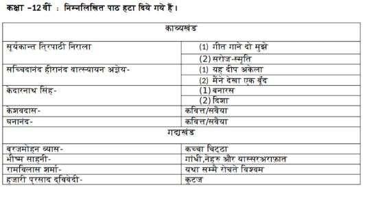 India Tv - CBSE Class 12 Hindi Elective Deleted Syllabus