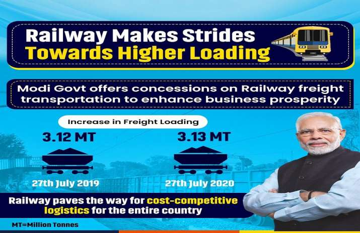India Tv - Economy Revival: Indian Railways posts higher freight load in July than last year
