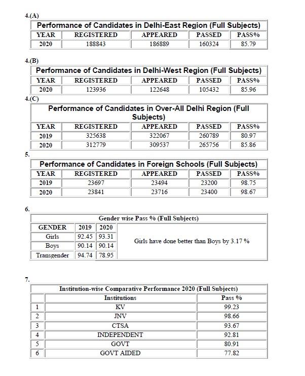 India Tv - CBSE Class 10 Result 2020
