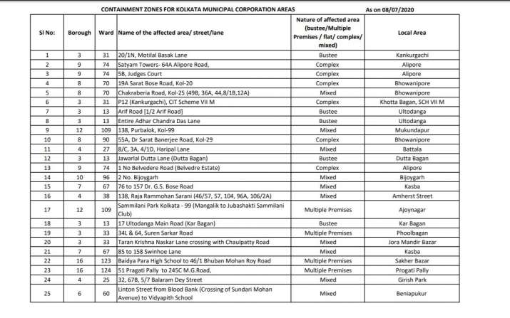 India Tv - West Bengal lockdown tomorrow: Check full list of Containment Zones in Kolkata