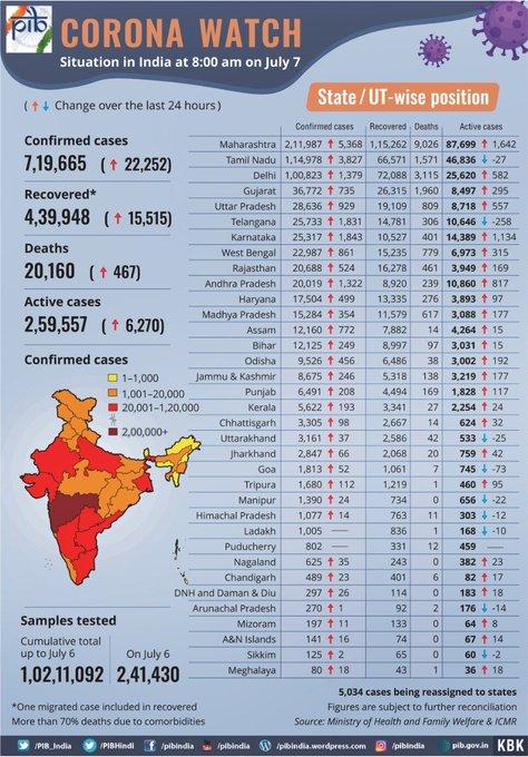 India Tv - india coronavirus cases, india coronavirus testing, COVID-19 testing India, india cases per million,