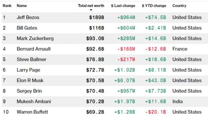 India Tv - Current top 10 richest people in the world, according to Bloomberg Billionaire Index