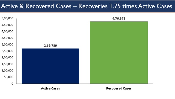 India Tv - RECOVERIES 1.75 TIMES OF ACTIVE CASES