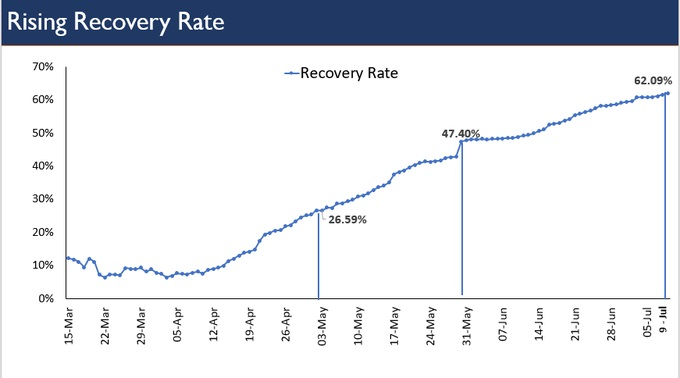 India Tv - RISING RECOVERY RATE