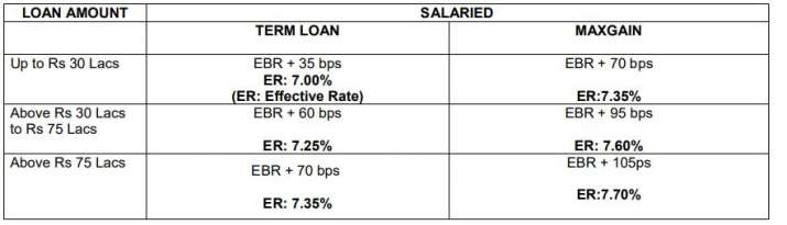 India Tv - SBI HOME LOAN INTEREST CARD RATE STRUCTURE