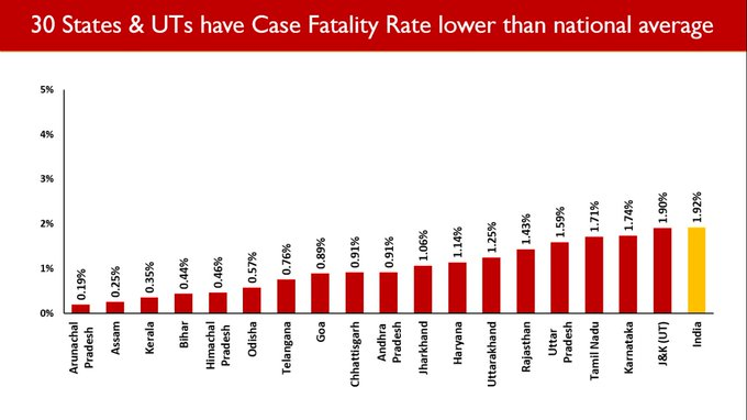 India Tv - COVID-19 Case Fatality Rate, Case Fatality Rate coronavirus, COVID-19 national average states, coron