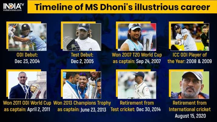 India Tv - MS Dhoni