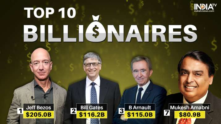 India Tv - World's richest Jeff Bezos becomes first person in world with 0 billion net worth