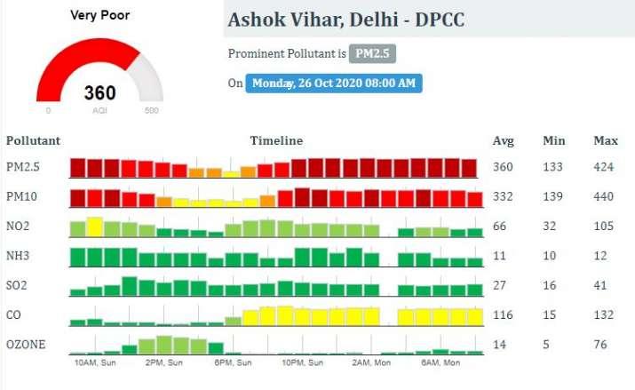 India Tv - air quality index delhi, delhi air quality, delhi air quality latest news, anand vihar aqi, aqi inde