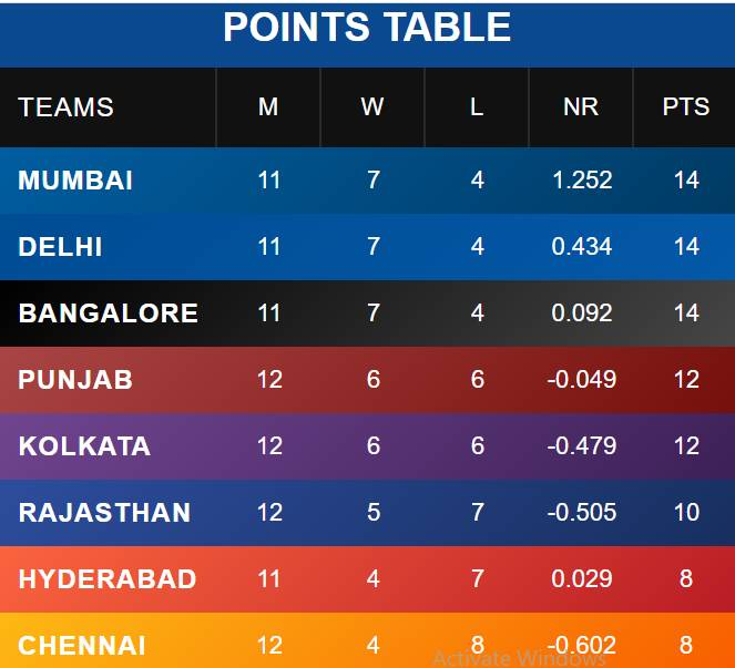 India Tv - PL 2020 points table