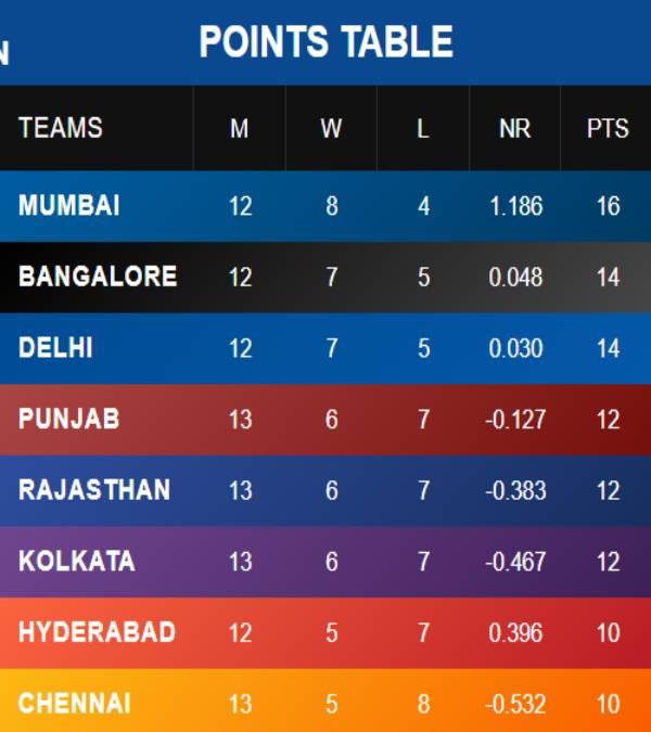 India Tv - IPL 2020 points table