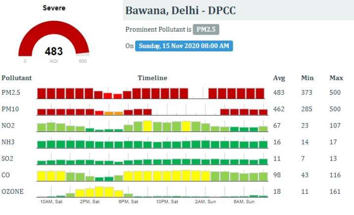 India Tv - delhi air quality, delhi air quality latest news, delhi worst AQI Diwali, delhi AQI, delhi firecrack