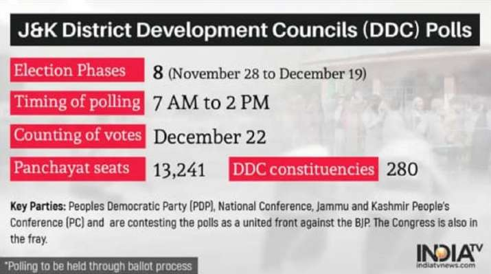 India Tv - DDC elections