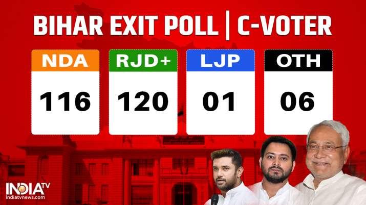 India Tv - Bihar Exit Poll, Bihar Super Exit Poll, Bihar Election 2020, Bihar Assembly Election 2020