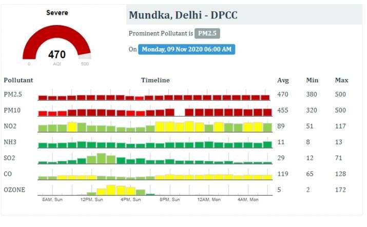 India Tv - delhi air quality severe, delhi air quality, delhi weather today, delhi air quality today, delhi aqi